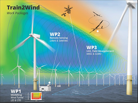 Train2Wind Overall Research Plan and Interaction between the WPs
